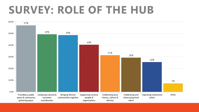 role-of-the-hub